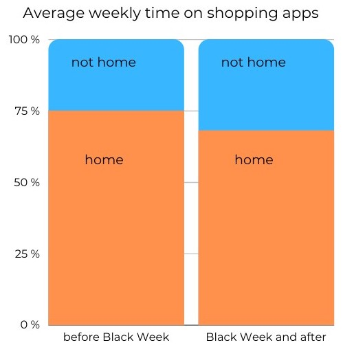 Average weekly time on shopping apps during Corona