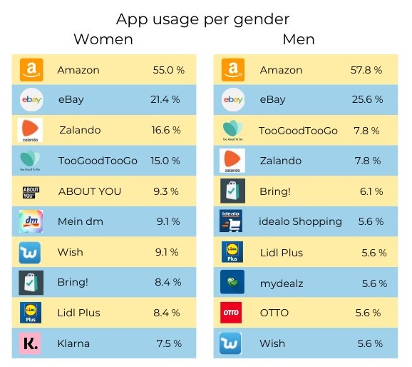 App usage by gender during Corona