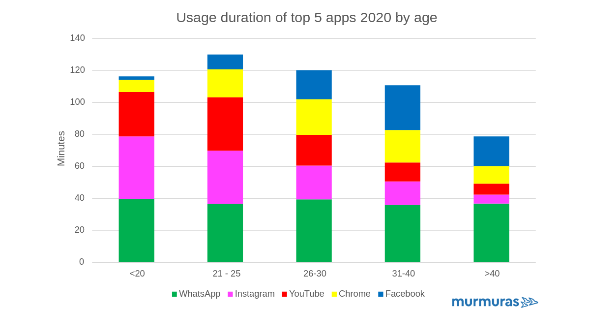Most used smartphone apps in 2020 by age group