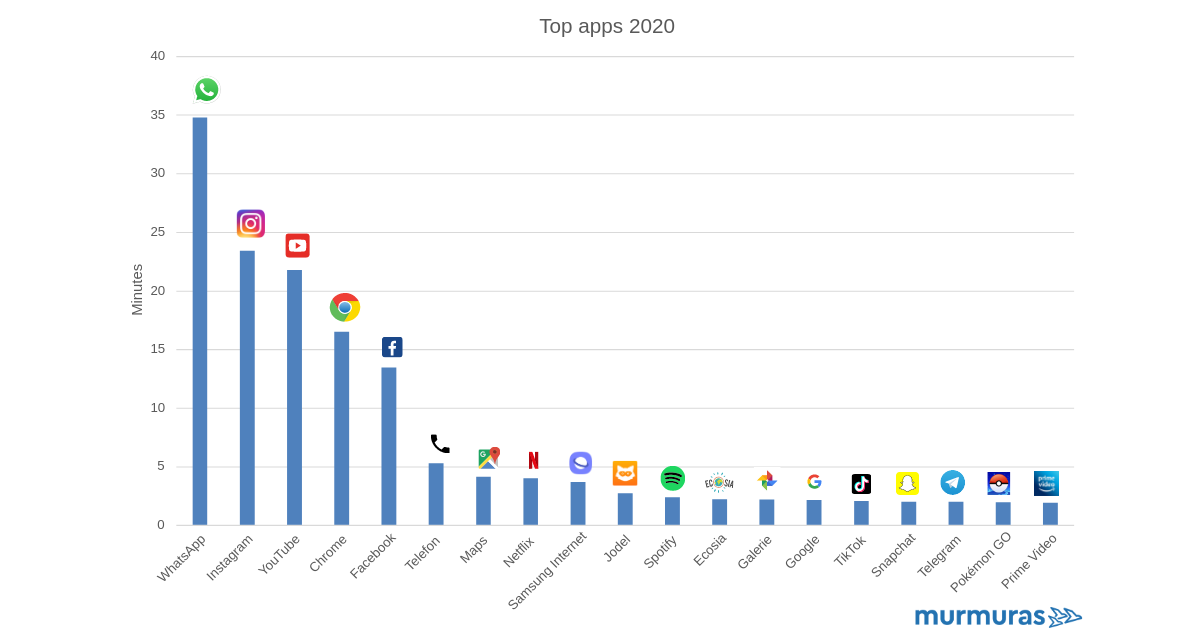 Most used smartphone apps in 2020
